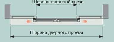 Стандартные раздвижные двери с двумя полотнами